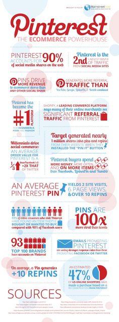 Pinterest: l'endroit où il faut être quand on fait du e-commerce
