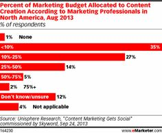 Advocates Create Content Marketers Dream of