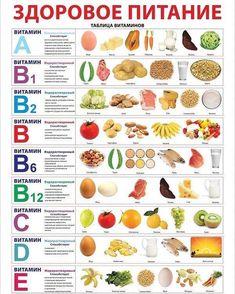 A healthy diet. Table of vitamins. - A healthy diet. Health Eating, Health Diet, Ibs Diet, Food Charts, Natural Health Remedies, Herbal Remedies, Eczema Remedies, Health And Wellbeing, Mental Health
