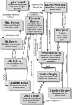 "Character map of Jane Austen's ""Pride and Prejudice""-a very valuable resource!"