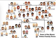 Harry Potter family trees