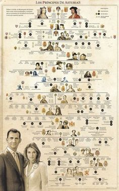 Árbol familiar Reyes de España* Spanish royal family tree