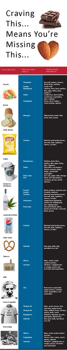 Healthy alternatives for foods you crave.