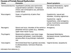 Sexual dysfunction in women causes