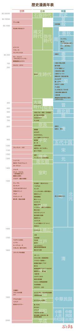 世界史対照略年表(前3000〜前200 | History