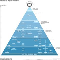 The Hierarchy Of Digital Distractions | Information is Beautiful