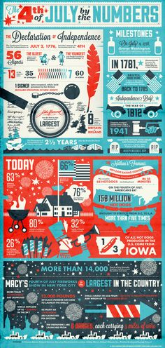4th of July by the Numbers by history.com: So ,on the 4th of July, Americans eat 150 million hot dogs, of which 1/3 come from Iowa? #Infographic #July_4th