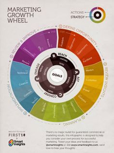Marketing growth wheel