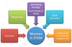#Women in #STEM: Progress, Asymptote, and #Equality | Ciencia Puerto Rico