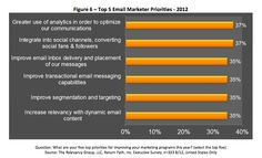 When asked to identify their top five priorities for the year, social integration and improving analytics were highest on the minds of email marketers, with 37% of those surveyed choosing each goal. That's according to a new study conducted by the Relevancy Group and sponsored by Return Path. #email