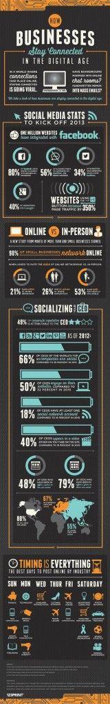 El uso de G+ incrementa hasta un 350% el tráfico en las páginas. Facebook, Twitter y Google  son las redes sociales que las empresas más usan en la actualidad para relacionar al público con la marca.
