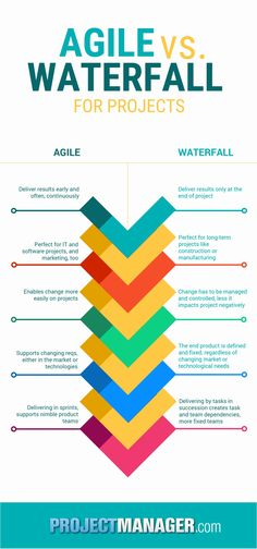 Infographic agile vs waterfall which project for Project management agile waterfall