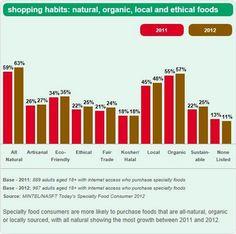 Organics on the Rise