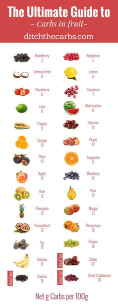 """You have to read this """"Ultimate guide to carbs in fruit"""". You will see which to enjoy and which to avoid in an easy photo grid. 