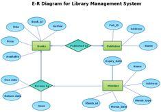 ER Diagram for Car Rental System | Entity Relationship ...