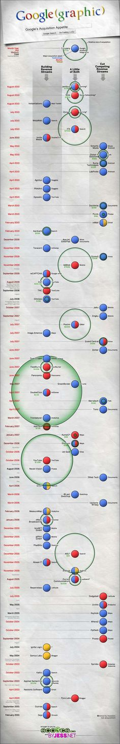 History of Google Acquisitions