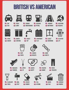 English is FUNtastic: British vs American vocabulary - pictionary Grammar And Vocabulary, English Vocabulary Words, English Phrases, Learn English Words, English Lessons, Grammar Posters, English Posters, Grammar Tips, English Resources