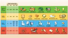 Les quatre groupes du Guide alimentaire canadien