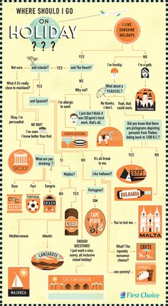Brave the Woods: British Holidays. Not really an infographic, but a great decision tree!