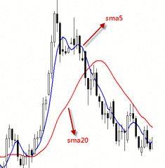 Forex Trading vs stoc comercial care este mai bine