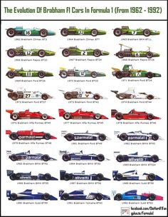 Formula 1 collectors' reference: Brabham F1 cars 1962-1992