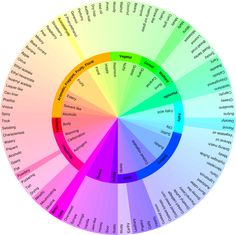 Flavor-Wheel.png 860×859 pixels