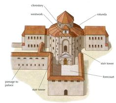 """CAROLINGIAN & OTTONIAN ARCHITECTURE - Model of Palatine Chapel, Aachen. The chapel was faced by an entrance atrium. The Atrium adjoined to the chapel by a """"westwork"""" an important innovation of Carolingian architecture."""