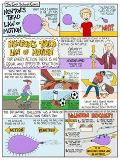 Newton's Third Law of Motion Comic with Doodle Notes Newtons Third Law, Newtons Laws, Science Activities For Kids, Science Classroom, Science Projects, Autism Classroom, Ninth Grade, Seventh Grade, Grade 2
