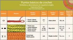 Tejiendo... Love the Spanish-English translations of crochet stitches. A life saver for me, a native Spanish speaker that learned crochet in English