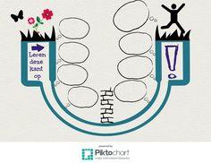 Leerkuil leeg | Piktochart Infographic Editor Growth Mindset, Coaching, Life Hacks, Infographic, Editor, School, Quotes, Mind Set, Training
