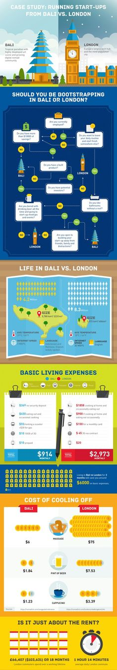 Differences between Bali and London for making startup business. #startup #business #developer