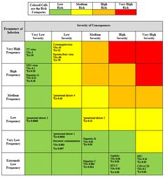Risk assessment matrix providing colored risk categories plus observed... | Download Scientific Diagram