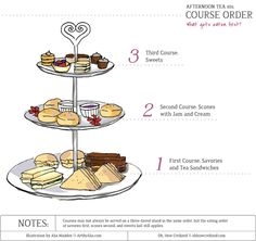 Afternoon Tea 101: Course Order - 1. Savories, 2. Scones & Jam, 3. Sweets…