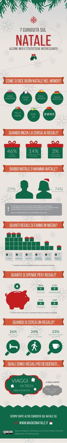 7 Curiosità sul Natale dall'Italia e dal mondo! Infografica realizzata da www.magiconatale.it