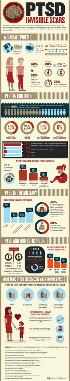 PTSD (Post-traumatic Stress Disorder) is one mental illness that the people today are not very unfamiliar with. Unfortunate incidents take place to different people every single day. Some can handle it, and some cannot. It is a torturous disorder and more people must be aware of it. Here is all you need to know about this horrid disorder: Infographic by – Carrington College