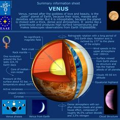 Let's learn a little about Venus since we will be seeing this planet transiting the Sun next week. #Venus #Sun #VenusTransit