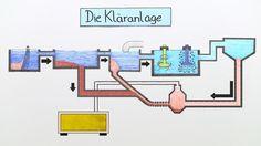 Lerne Wohin geht das Wasser aus der Toilette? verständlich per Video erklärt auf sofatutor.com!