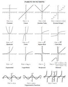 parent functions and their graphs | will be moving beyond their introduction to functions and function ...