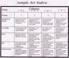 Image result for sample art rubric