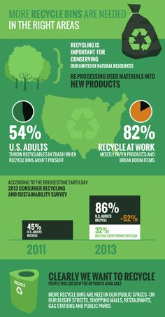 More Recycle Bins are Needed in the Right Areas #infographic