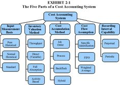 accounting systems list What is a Cost Accounting System? Learn Accounting, Accounting Education, Bookkeeping And Accounting, Accounting And Finance, Business Education, Business Marketing, Accounting Online, Managerial Accounting, Business Funding