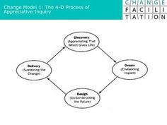 6 Change Models by hnauheimer, via Slideshare