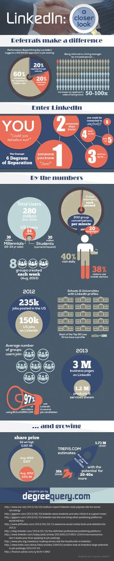 #LinkedIn By The Numbers - #infographic #socialmedia