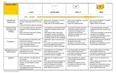 Here's a student friendly numeracy rubric. Teacher Classroom Decorations, Math Classroom, 1st Grade Math, Grade 1, Thinking Strategies, Math Assessment, Math Worksheets, Math Resources, Primary Maths