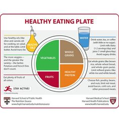 New Eating Rules. How Your Plate Should Look.