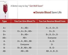 What is the purest blood type