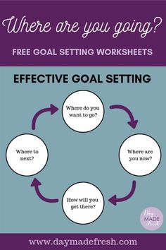 Is your goal setting process effective? Effective goal setting involves identifying: where you are going, where you are now, and how you will get there. Student Binders, Student Behavior, School Binders, Teacher Education, Elementary Teacher, Elementary Schools, Class Mission Statement, Goal Setting For Students, Types Of Goals
