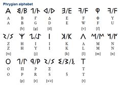 Details of Phrygian, an extinct Paleo-Balkan language spoken in parts of Central Asia Minor until about century AD, and written with its own alphabet Alphabet A, Alphabet Writing, Greek Alphabet, Ciphers And Codes, Semitic Languages, Phoenician, European Languages, Indian Language, Thing 1