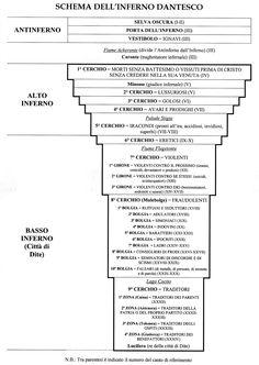 Schema dell'Inferno dantesco