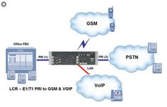 Connect VoIP to PSTN Interesting information on VolP.